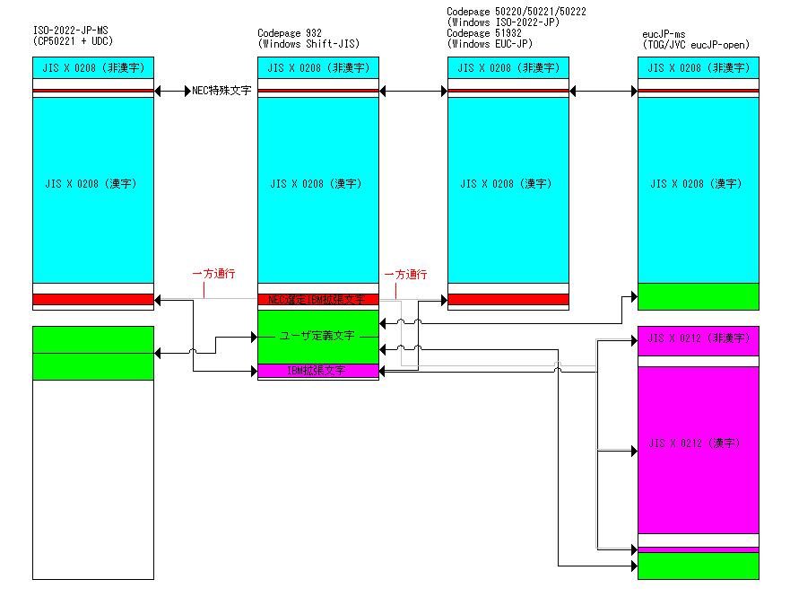 eucJP-ms と CP51932 の違い